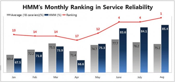 Hyundai Merchant Marine Records The Most Reliable Global