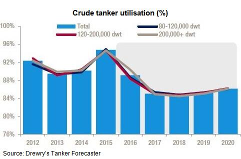 Crude Tanker Utilisation (%)