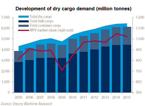 Development of dry cargo demand (million tonnes)