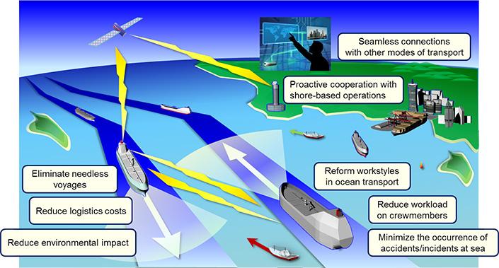 MOL Launches R & D on Autonomous Ocean Transport System