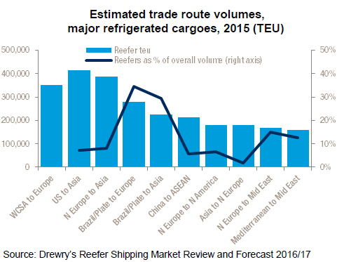 Estimated trade route volumes, major refrigerated cargoes 2015 (TEU)