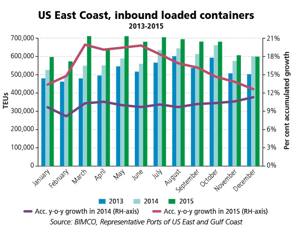 US East Coast, inbound loaded containers 2013-2015