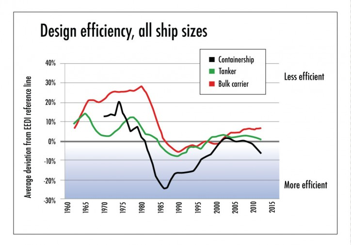 Recent Study Shows Ships Built In 2013 Display Average Drop Of 10% In Fuel Efficiency In Comparison To Ones Built Back In 1990