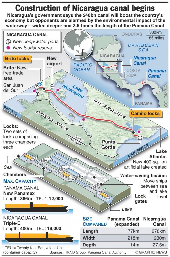 nicaragua canal infographics
