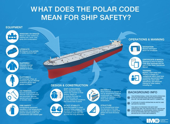 Polar Code Ship Safety - Infographic