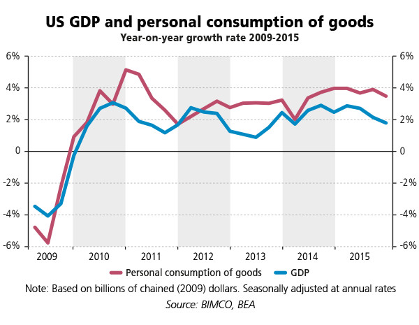 US GDP and personal consumption of goods (Year-on-year growth rate 2009-2015