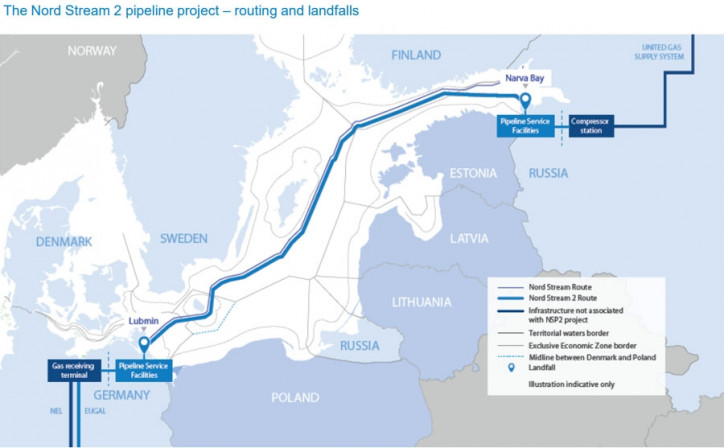 Nord Stream 2 is 75% Complete