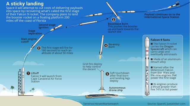 Falcon 9 - A sticky landing