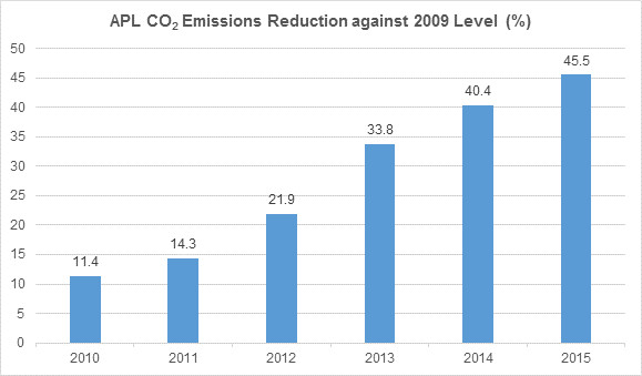APL CO2 Emissions Reduction against 2009 Level (%)