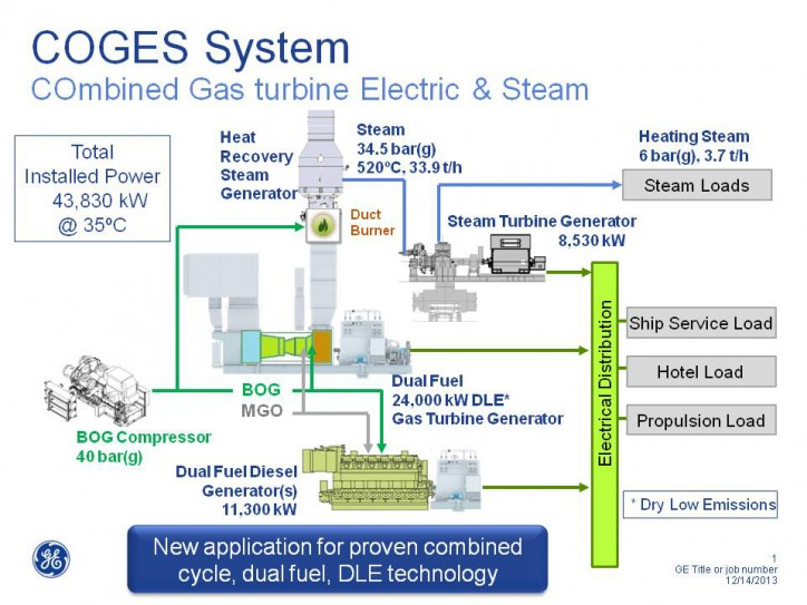 GE Marine's COGES: COmbined Gas turbine Electric and Steam