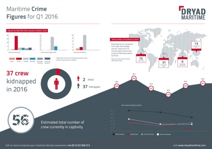 Dryad: Maritime Crime in South East Asia drops to lowest levels