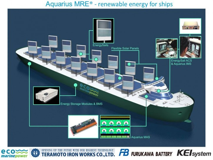 Eco Marine Power to study use of Artificial Intelligence in research projects