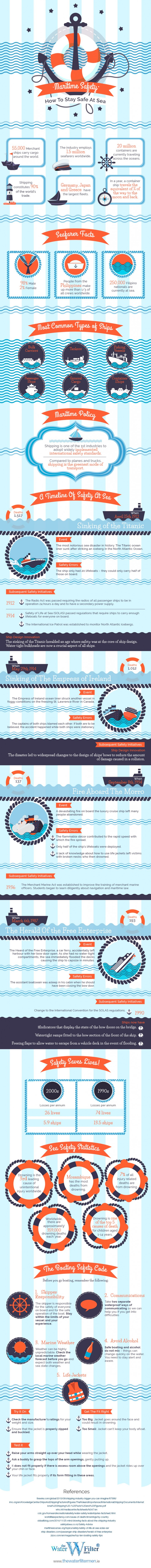 Maritime Safety – How To Stay Safe At Sea