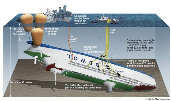 Chinese Divers Evaluate Sunken Sewol Ferry's Condition