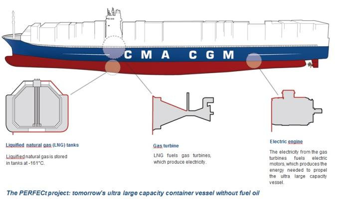 CMA CGM and ENGIE sign MoU to promote LNG as the marine fuel for tomorrow's container vessels