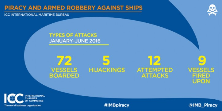 Sea piracy drops to 21-year low, IMB reports - VesselFinder