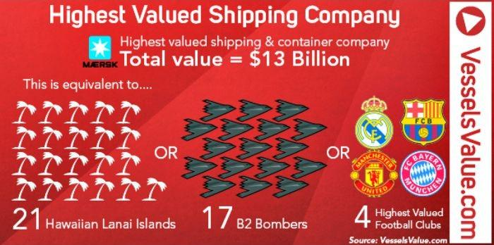The World's Highest Valued Shipping Companies - VesselFinder