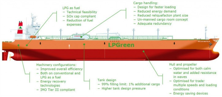 CMM, HHI, Wärtsila and DNV GL reveal LPGreen concept design