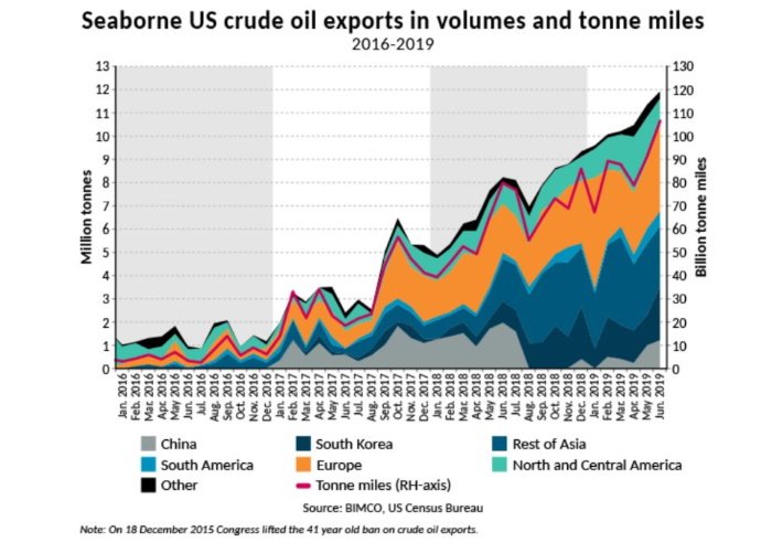 Record high seaborne US crude oil exports in June 2019