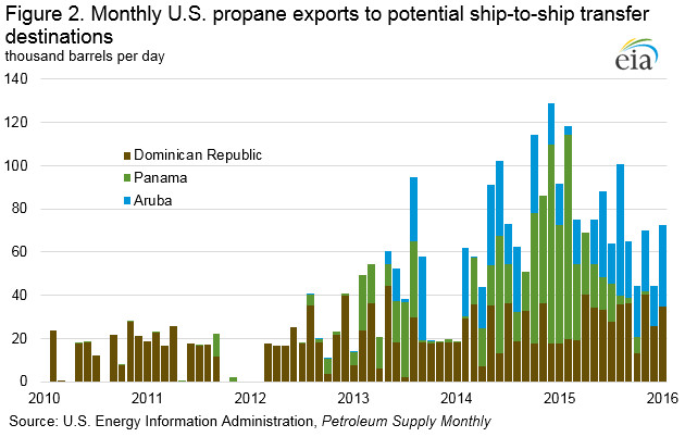 Monthly US propane exports to potential ship-to-ship transfer destinations