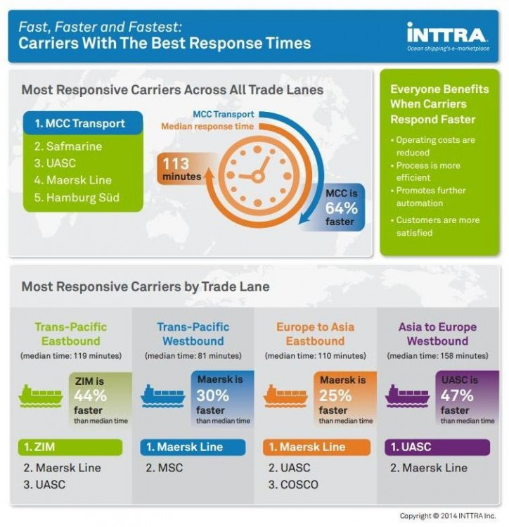 INTTRA's Ocean Carrier Booking Responsiveness Analysis