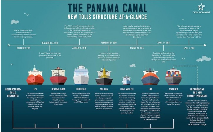 Panama Canal Authority approves new toll rates