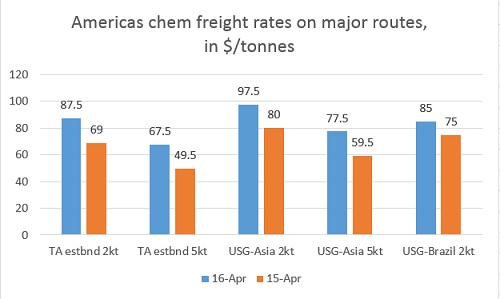 Americas chem freight rates on major routes, in $/tonnes