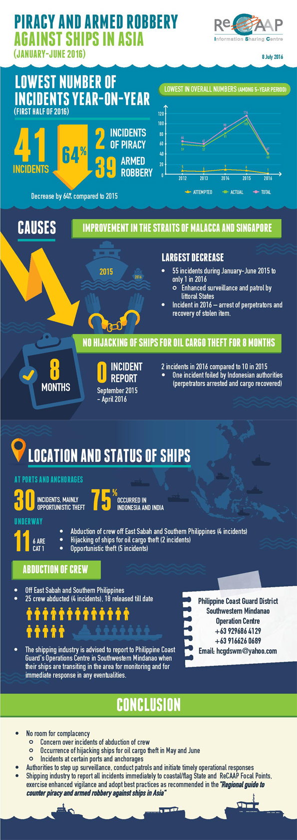 Infographic: Asian Maritime Crimes Drop by 64 Pct