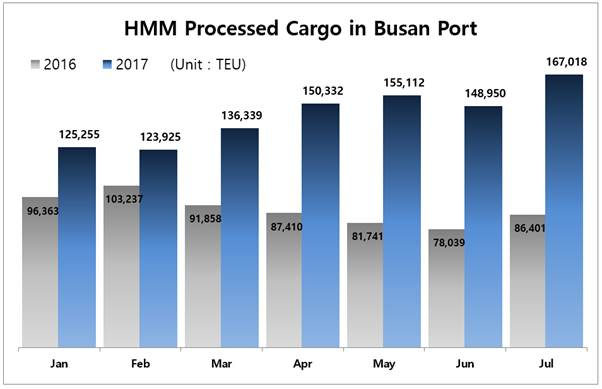 HMM Processed Cargo in Busan Port