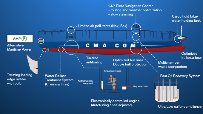 CMA CGM Cuts Its Carbon Footprint by 50Pct