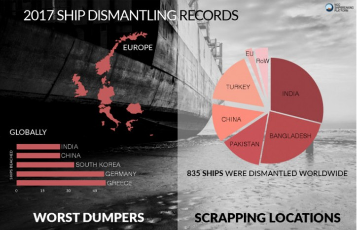 NGO Shipbreaking Platform publishes list of ships dismantled worldwide in 2017