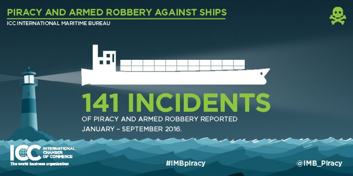 Threat to seafarers remains despite piracy clampdown, IMB reports