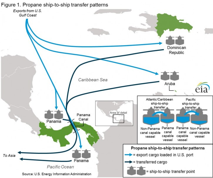 Propane ship-to-ship transfer patterns