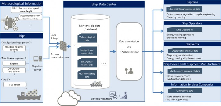 Fujitsu Maritime big data platform system overview