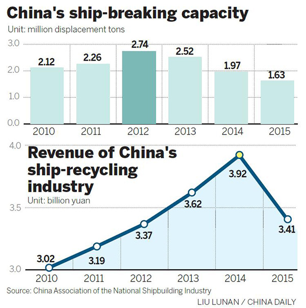 China's ship-breaking capacity