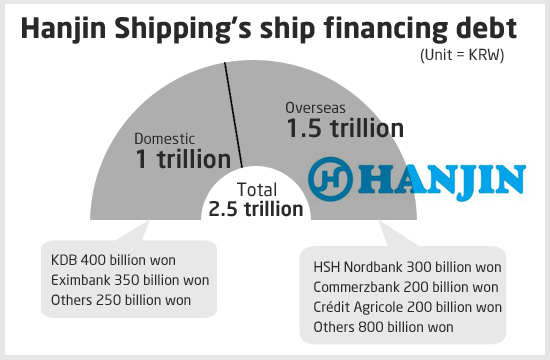 Hanjin Shipping's Ship Financing Debt