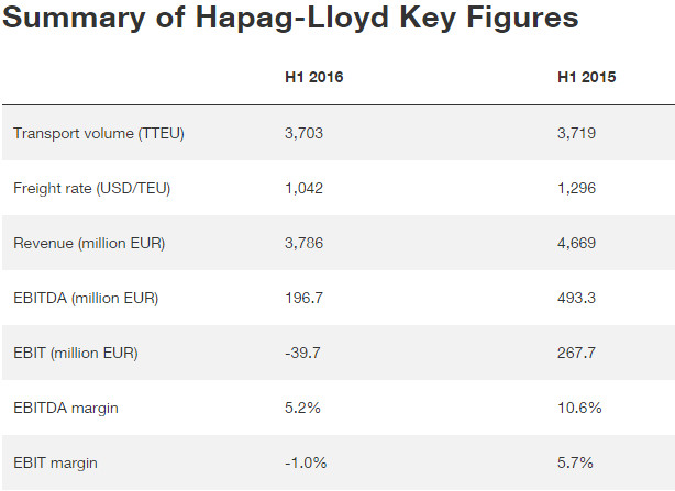 Summary of Hapag-Lloyd Key Figures H12016