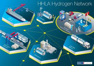 HHLA receives important funding for hydrogen project