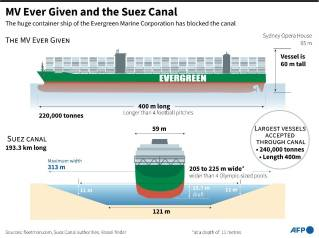 UPDATE 6 on Suez Canal Blocked by Ever Given - Refloating attepts continue