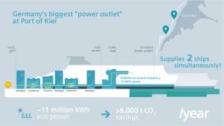 """Η Siemens κατασκευάζει τη μεγαλύτερη """"έξοδο ρεύματος"""" της Γερμανίας για πλοία για το λιμάνι του Κιέλου"""