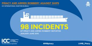 Sea piracy drops to 21-year low, IMB reports