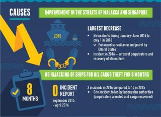 Infographic: Asian Maritime Crimes Drop by 64%