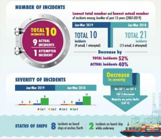 ReCAAP Piracy and Sea Robbery Situation in Asia in 1st Quarter 2019