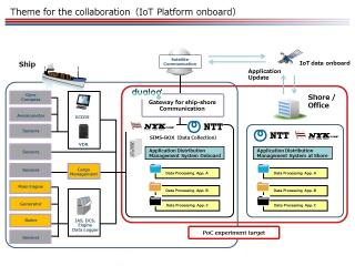 NYK Group and Norwegian Partner Dualog Begin Collaboration with NTT Group for On-board IoT Innovation