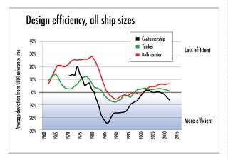 Recent Study Shows Ships Built In 2013 Display Average Drop Of 10% In Fuel Efficiency Compared To 1990-Built